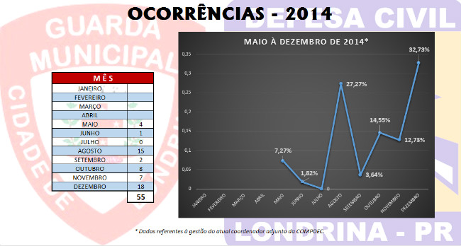 Ocorrencias 2014